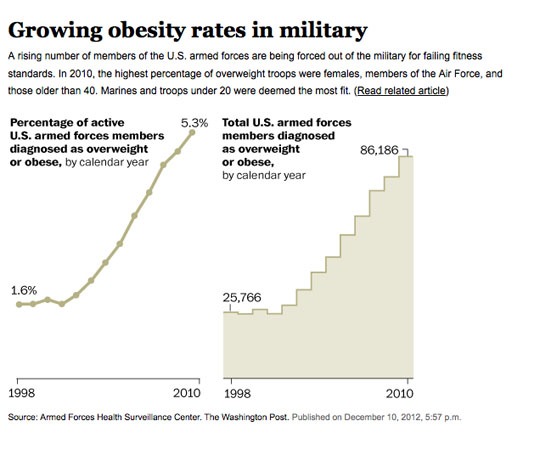 Obesity Military