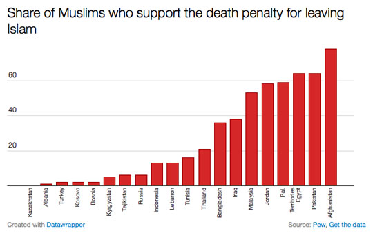 Muslims supporting death penalty