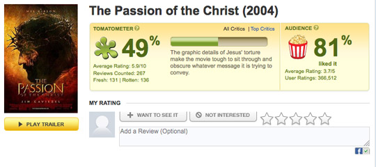 Passion of the Christ rotten tomatoes
