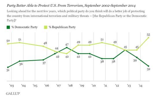 Republican v Democrat terrorism poll