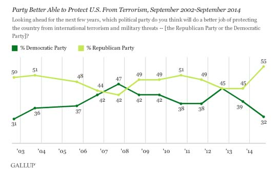 Republican v Democrat terrorism poll