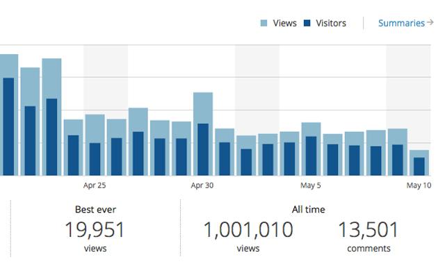 Douglas Ernst blog 1 million page views